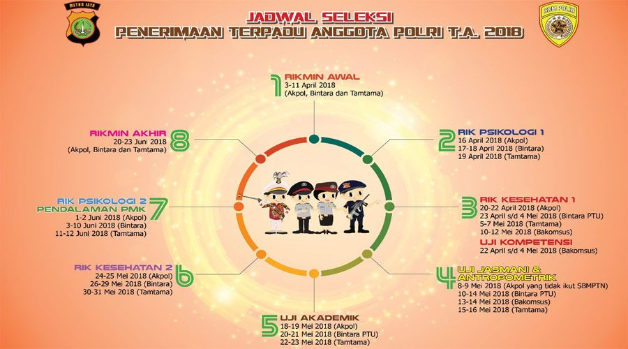 Jadwal Seleksi Penerimaan Terpadu Anggota Polri T.A. 2018