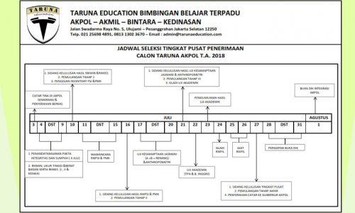 Jadwal Seleksi Tingkat Pusat Penerimaan Calon Taruna Akpol T.A 2018